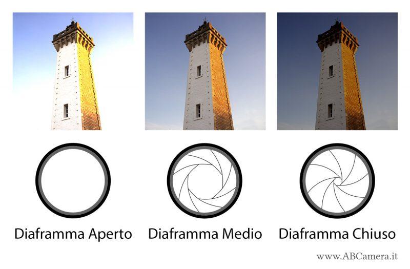 come varia l'esposizione in base all'apertura di diaframma