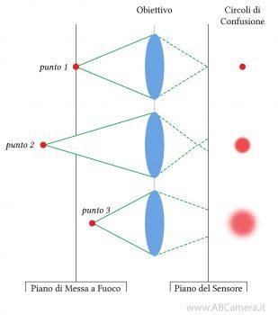 schema che illustra la formazione dei circoli di confusione
