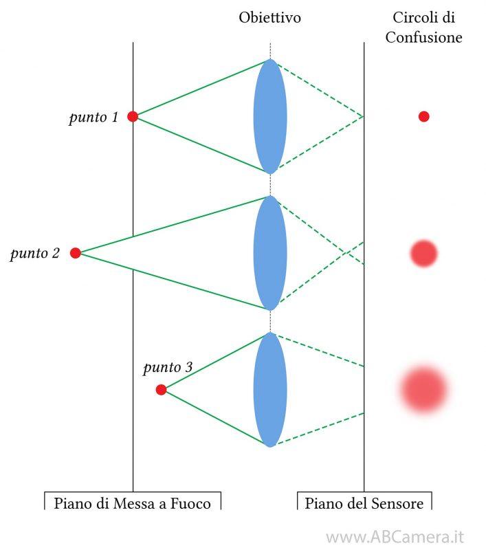circolo di confusione (schema)