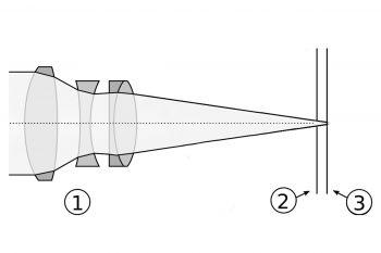 schema che illustra come funziona una mirrorless
