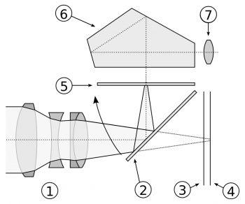 schema che illustra come funziona una reflex