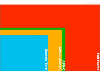la dimensione dei sensori usati sulle fotocamere ad obiettivo intercambiabile