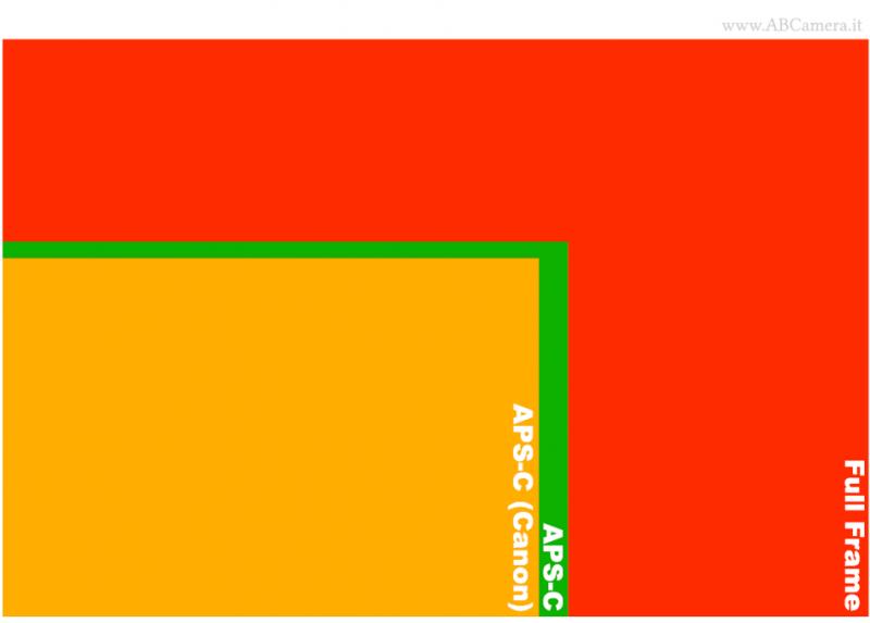dimensioni dei sensori usati sulle fotocamere reflex