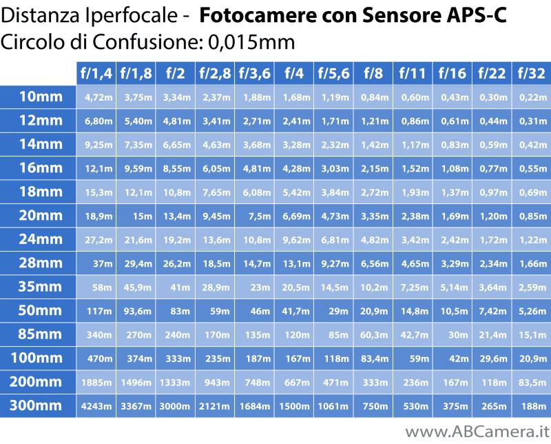 tabella iperfocale aps-c