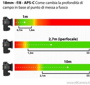 schema che mostra l'iperfocale per un 18mm ad f/8 su APS-C