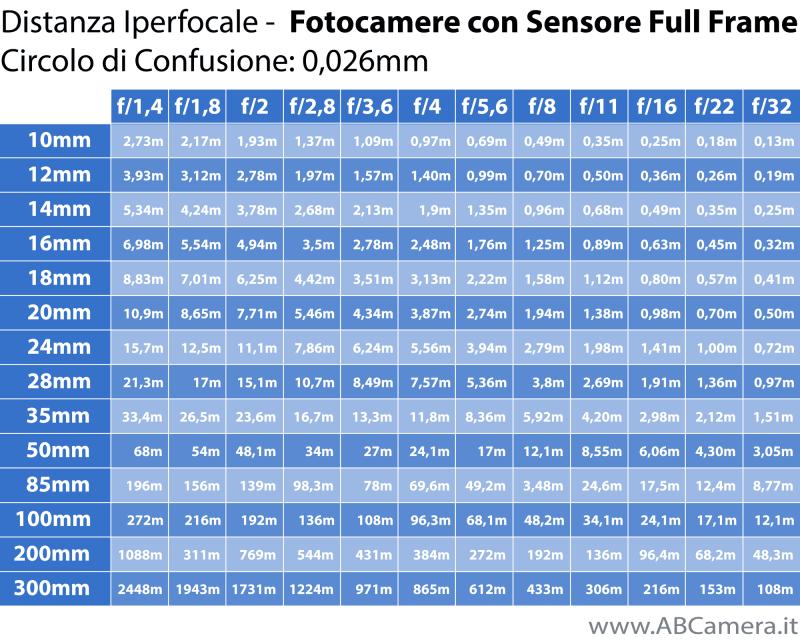 tabella iperfocale full frame