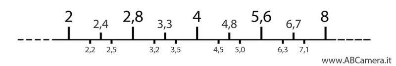scala dei diaframmi con frazioni di stop