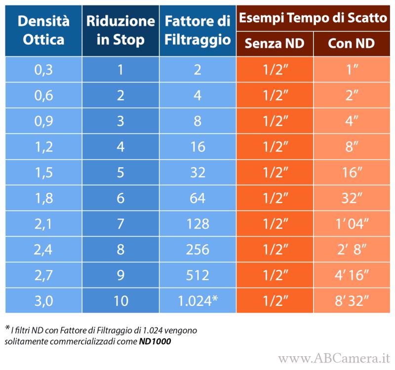tabella dei filtri ND che spiega le sigle e le nomenclature più usate